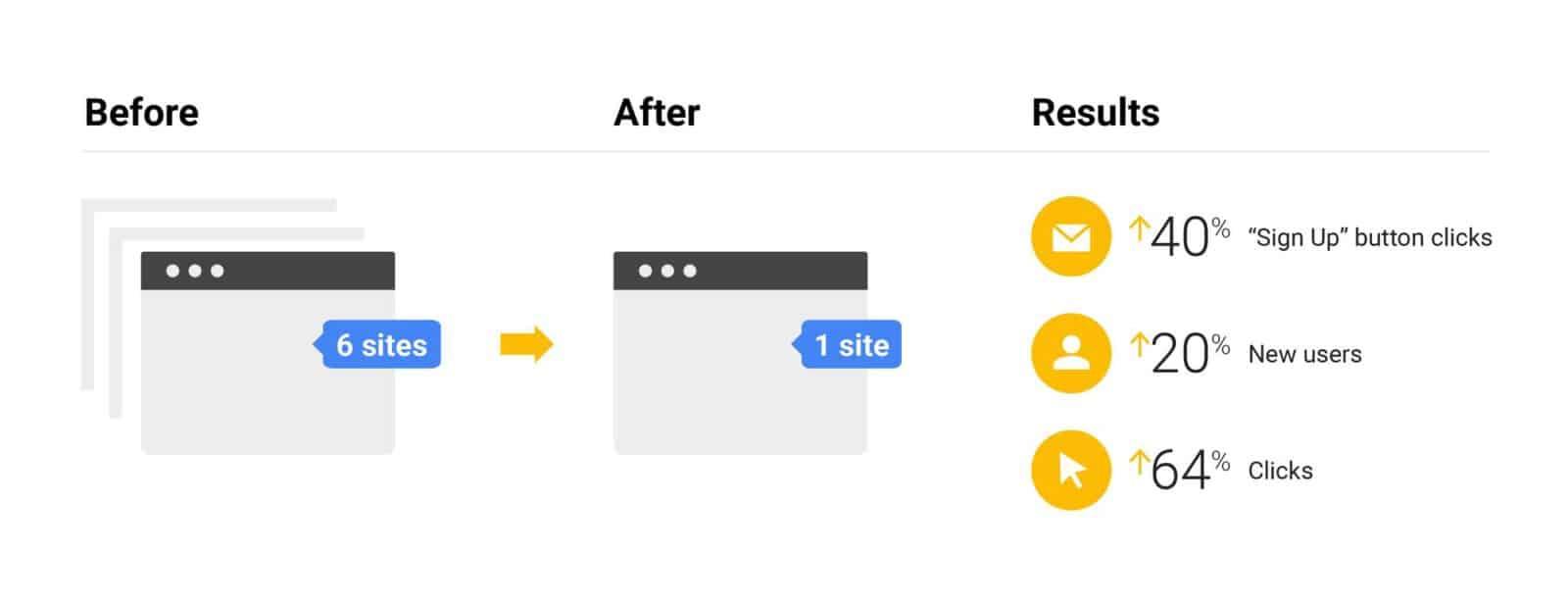 google seo siti