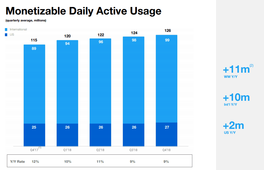 Monetizable Daily Active Users Twitter Q4