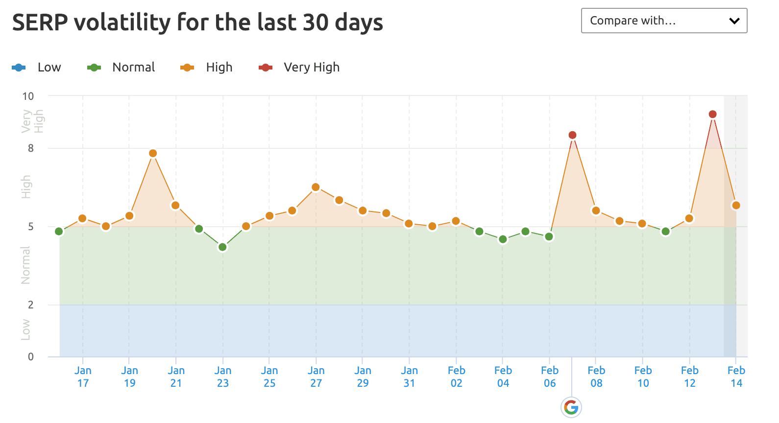 Semrush Google update