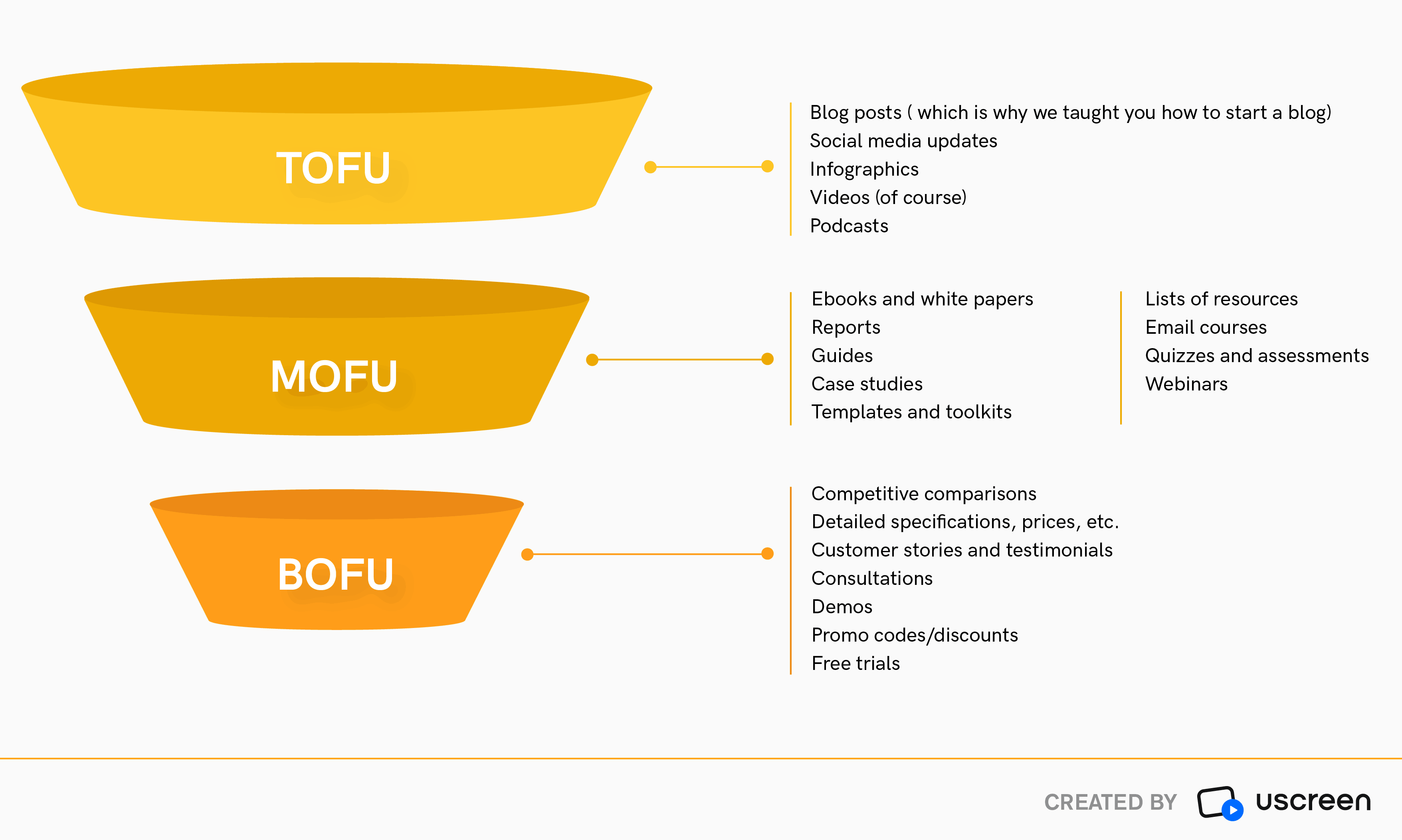 funnel per il marketing