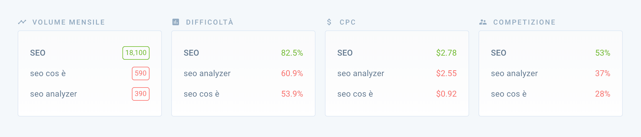 Confronto Keyword Explorer