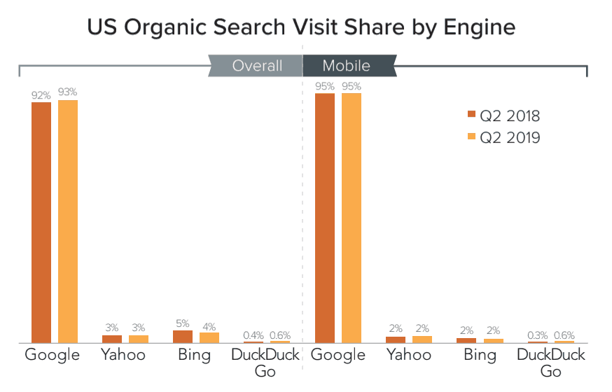Grafico visit share motori di ricerca