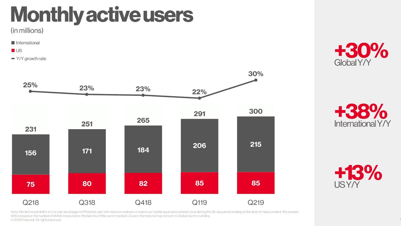 Pinterest utenti attivi al mese