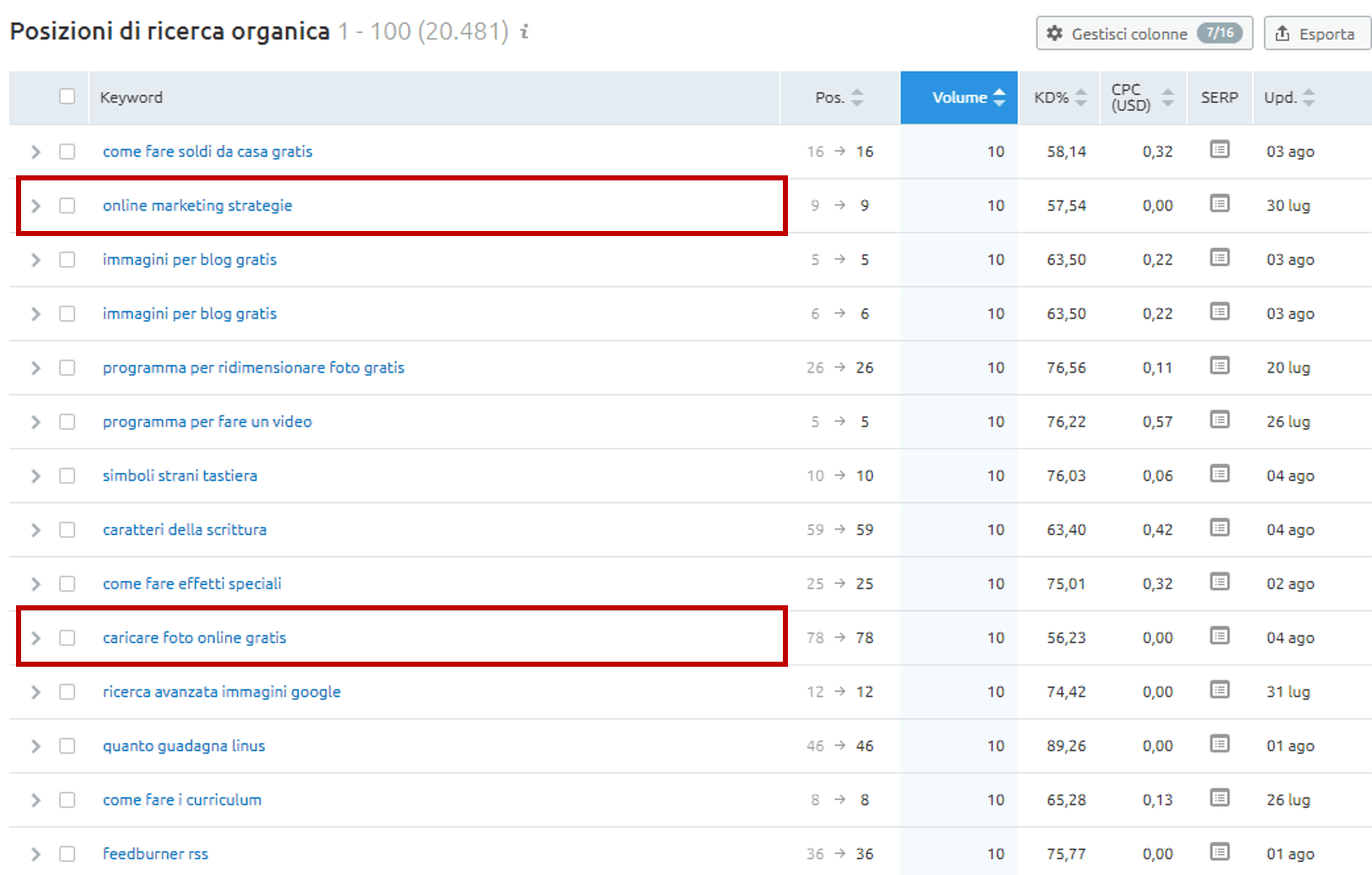 spiare keywords competitors semrush